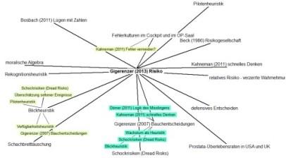 Bibliographix - Mindmapfunktion